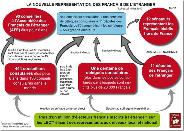 representation des francais de letranger 2014