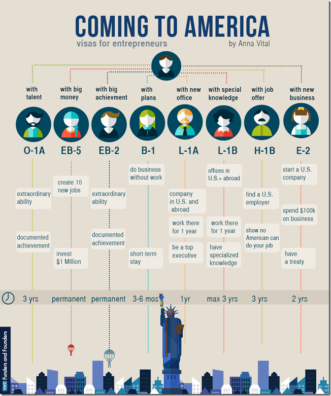 coming-to-america-visas-infographic[1]