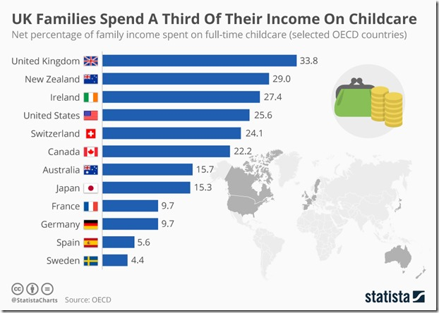 chartoftheday_6190_uk_families_spend_a_third_of_their_income_on_childcare_n
